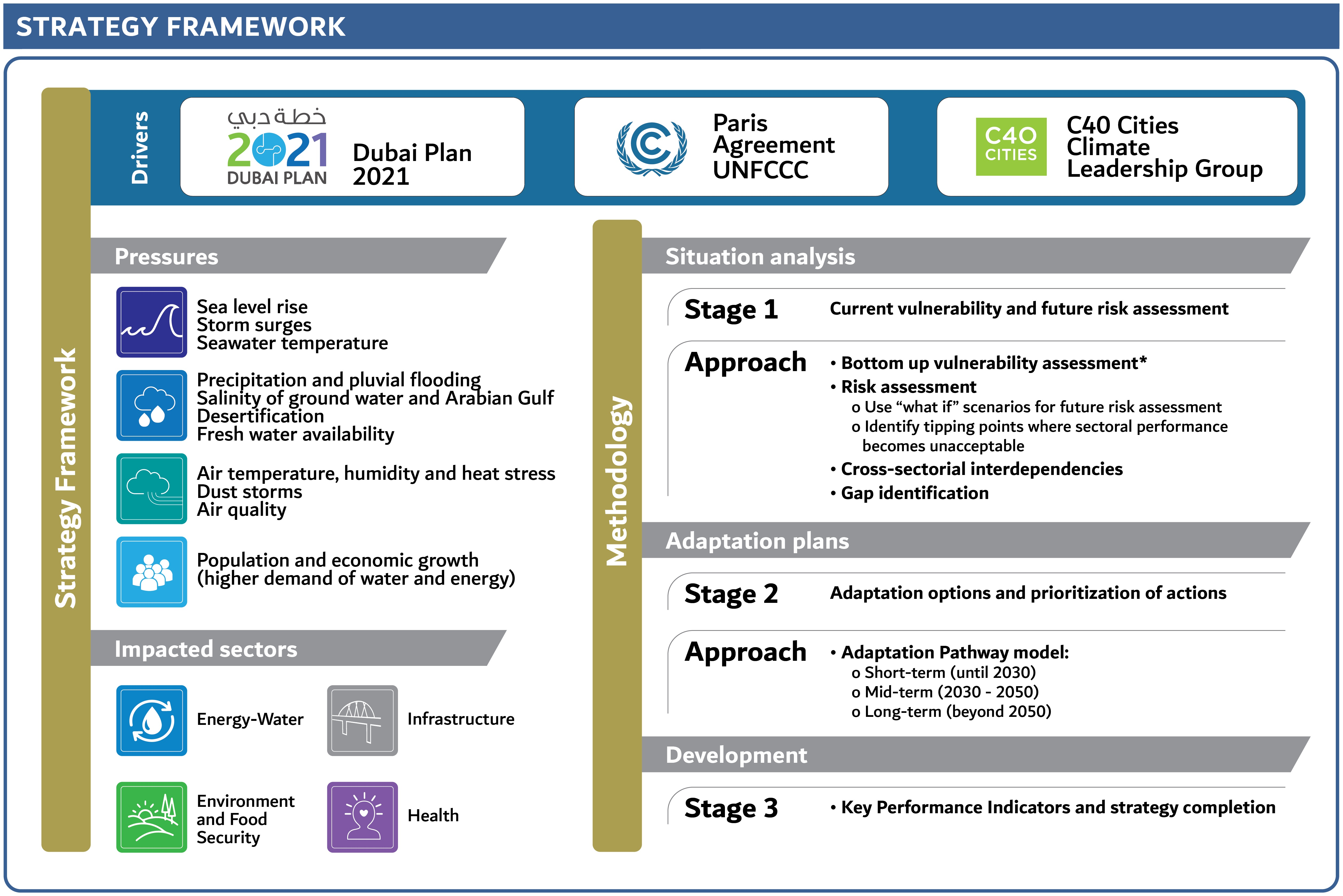 Dubai Climate Change Adaptation Strategy Framework