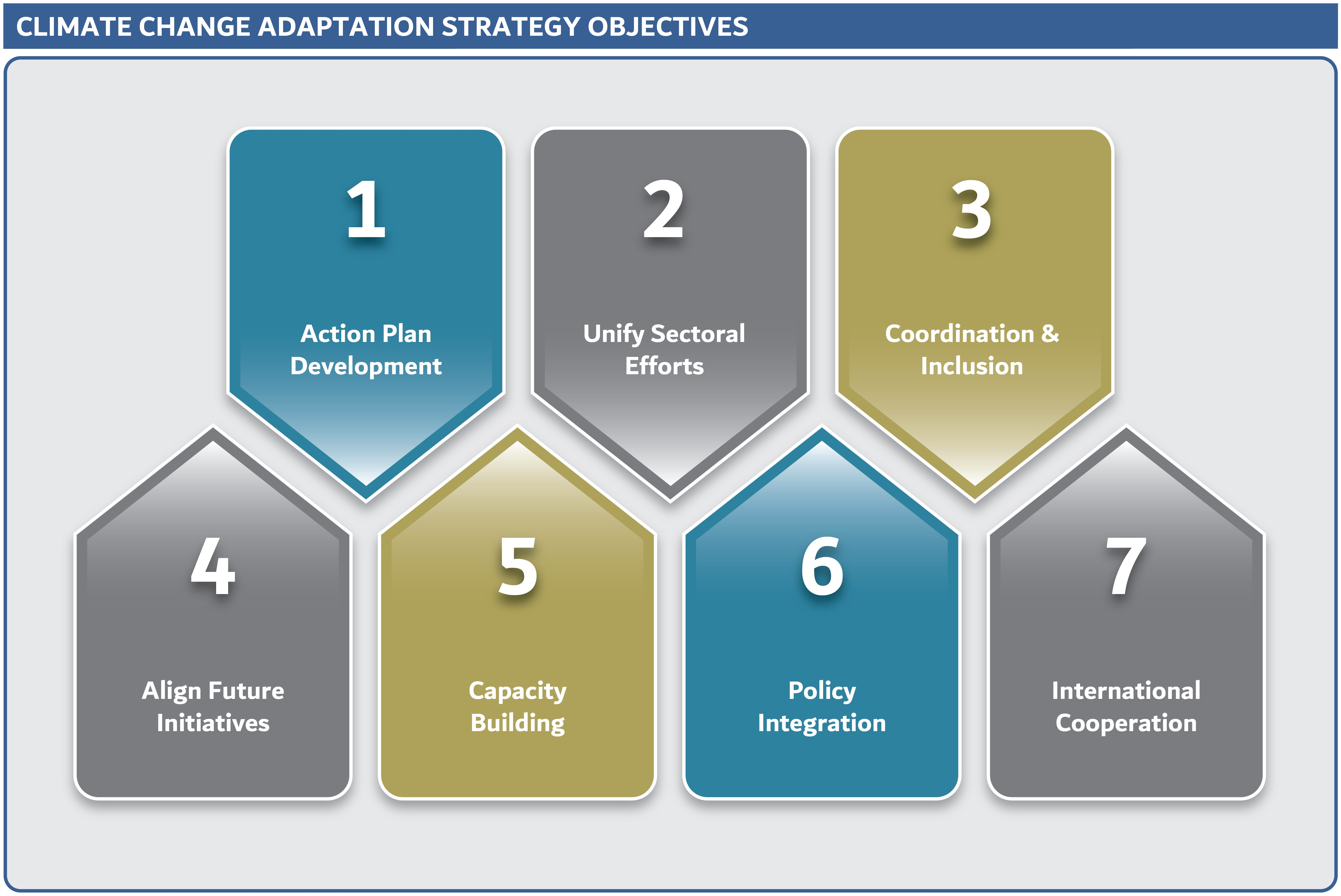 Dubai Climate Change Adaptation Strategy Key Objectives